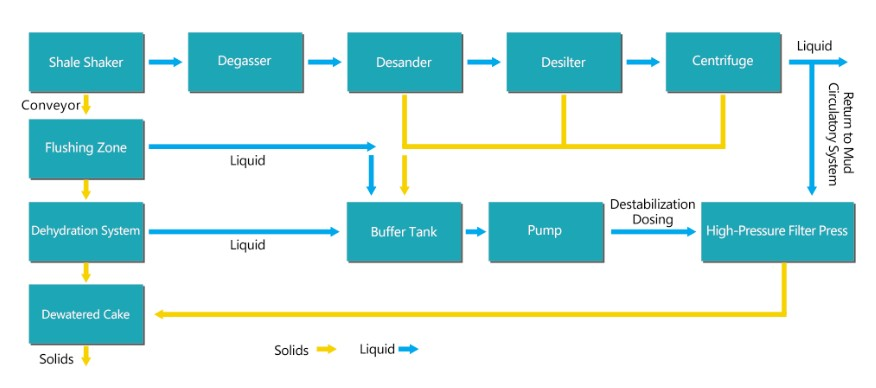 Drilling Mud Zero Discharge Treatment flow chart