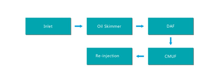 Produced Water Treatment for Re-use Re-injection into Tight Reservoir flow chart